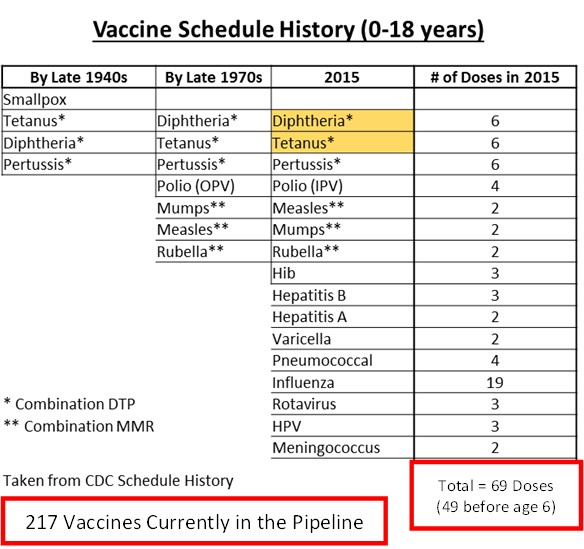 cdc recommended vaccine schedule a voice for choice advocacy